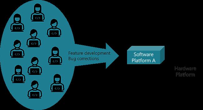 Software teams develop towards a hardware platform