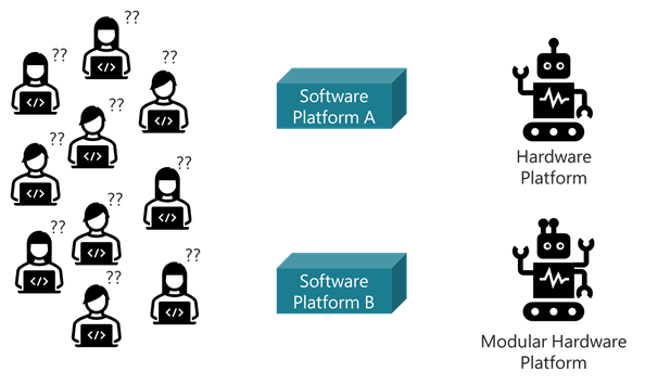 How to organize the software development to support a new modular hardware architecture?