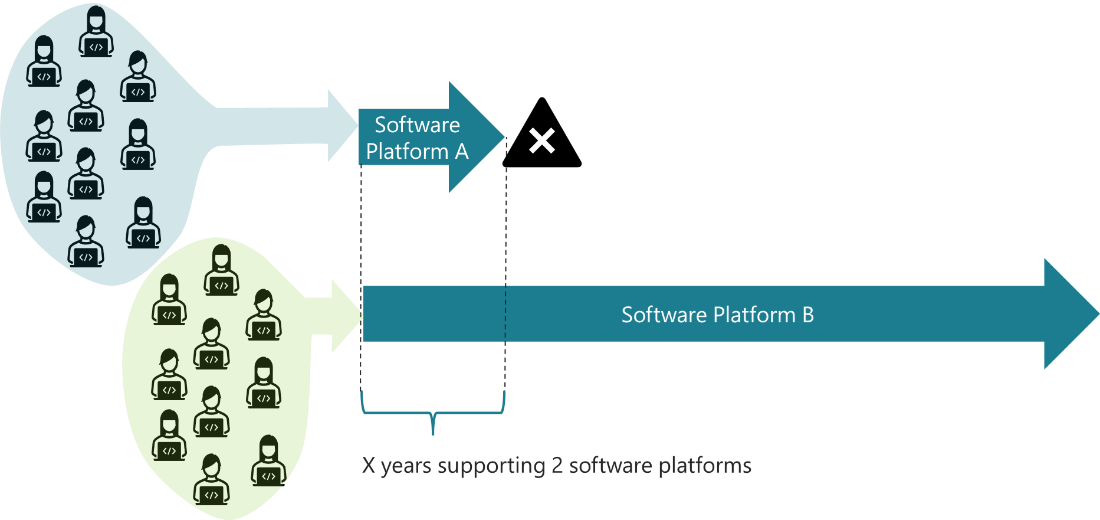 hire a second set of developers to take care of the maintenance of the old platform or develop the new one