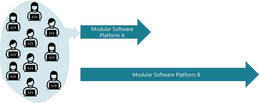 Start software modularization of the old software platform first.
