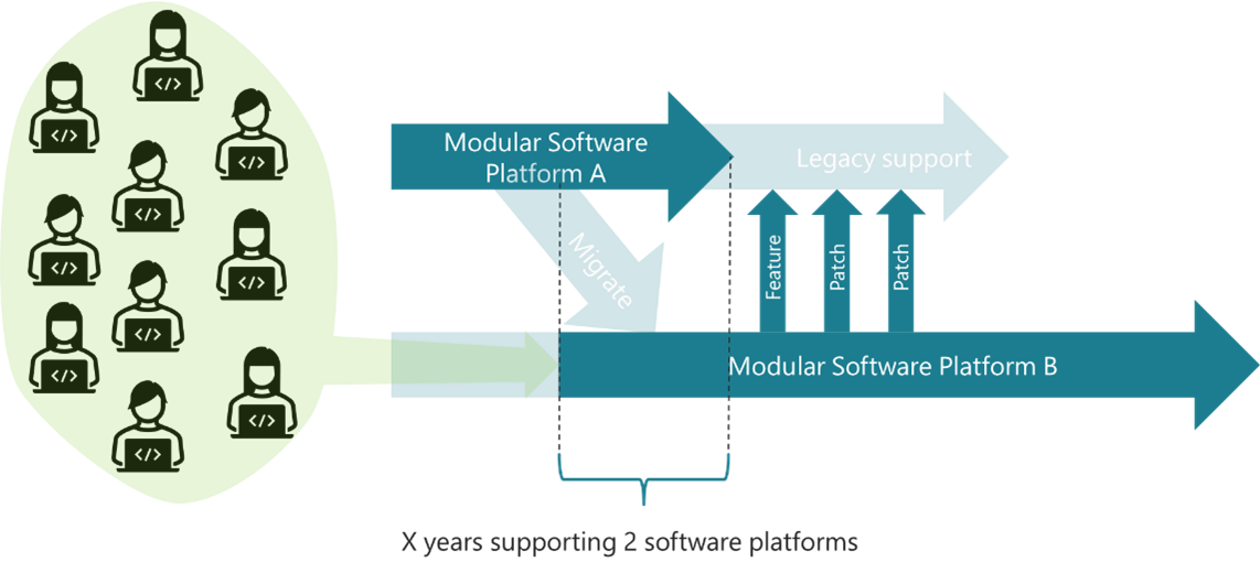 Supporting the old modular hardware from the same modular software platform