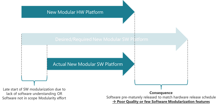 Starting software modularization too late affects the quality and scope of software modularity.
