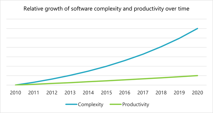 Relative growth of software complexity and productivity over time
