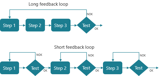 Testing should be made as close as possible to the error source, and this shortens the feedback loop