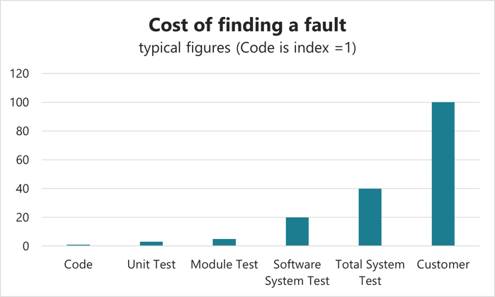 The typical cost of finding a software fault.