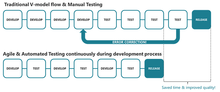 Comparing traditional V-model testing with Agile and automated testing