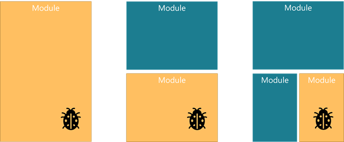The blast radius of a software bug in a module system