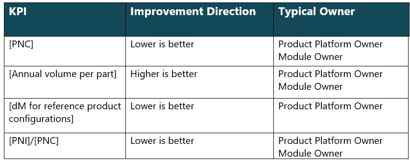 Efficiency KPI's for modular products
