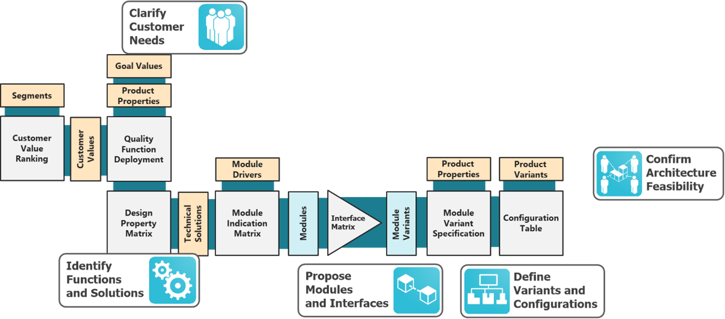 MFD-Process-and-tools