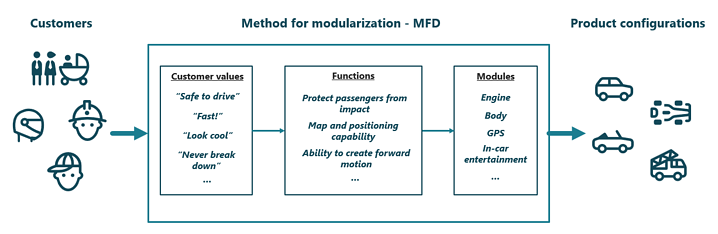 MFD-process-in-action