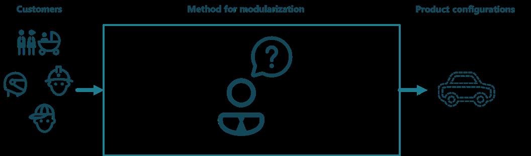 methods for modularization