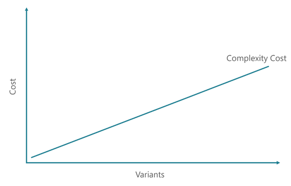 The cost of complexity increases with the number of variants offered