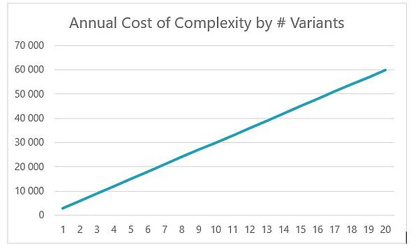 The annual cost of complexity is modeled as proportional to the number of module variants