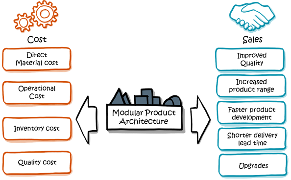 Cost vs Sales - Financial potential modular products