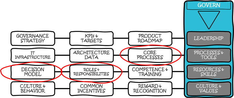 Governance model for Modular Product Architecture