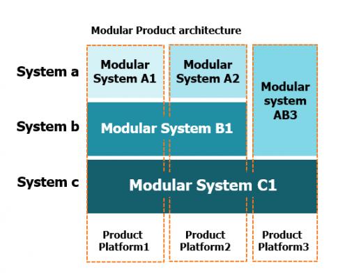 Modular Product Architecture