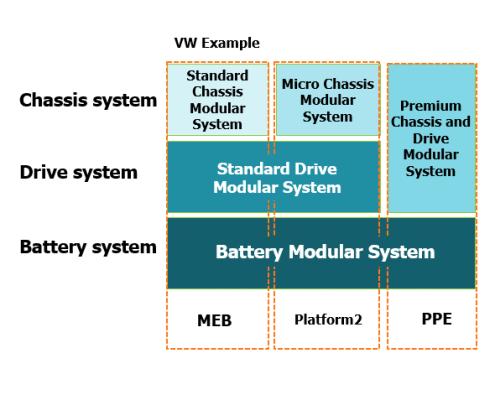 Shared Modular Systems