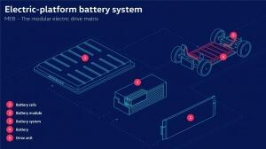 Electric Platform Battery System