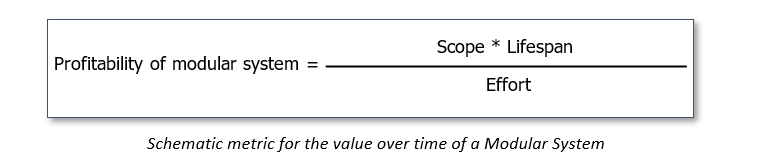 Profitability of a Modular System