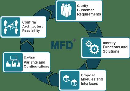 MFD-1