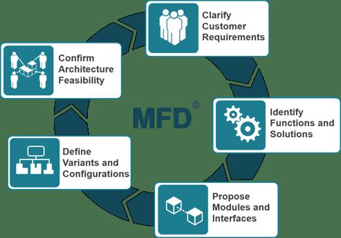 The-MFD-method-for-modularization