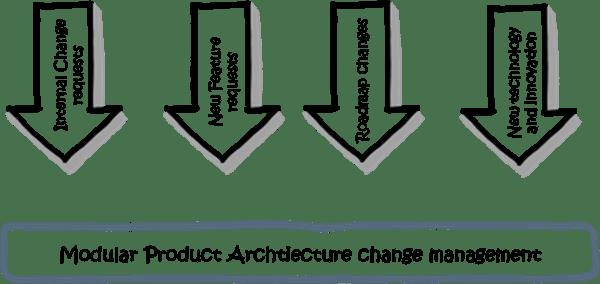 Modular Product Architecture Change Management
