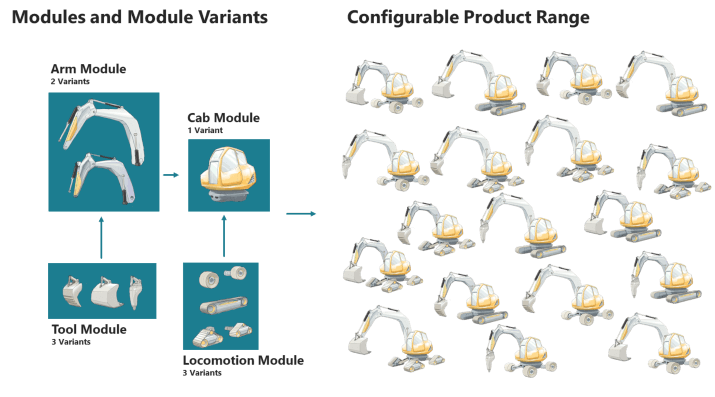 A Modular System enables the configuration of many products with a limited number of module variants.