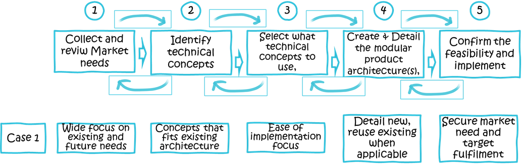 Use your Existing Modular Product Architectures