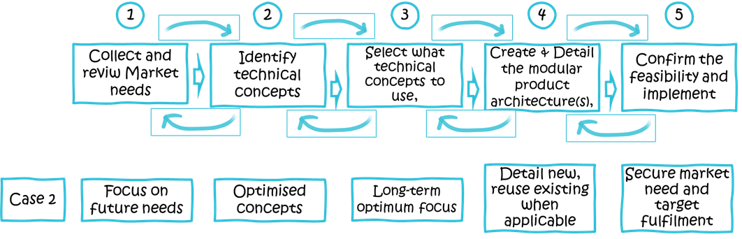 Create a New System of Modular Product Architectures