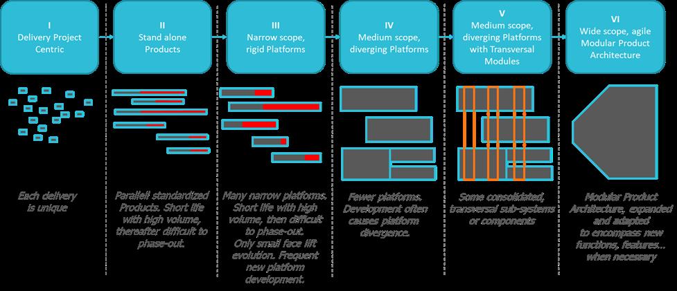 Product Maturity Matrix for Modular product architecture
