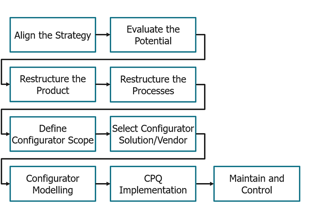 Process-steps-of-a-successful-CPQ-implementation project