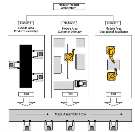 Robust-modular-supply-chain