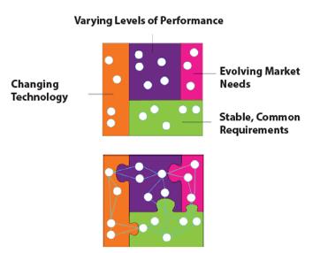 standardized interfaces in module design