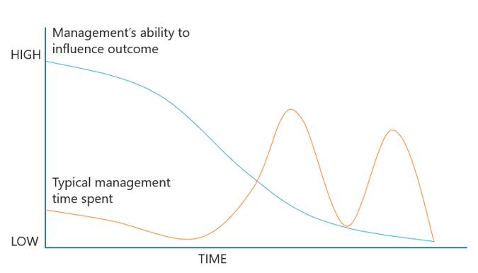 Modularization-and-management-commitment