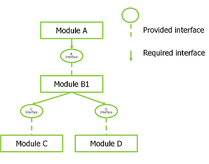 Software Module 1