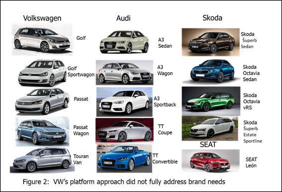 Volkswagen product portfolio