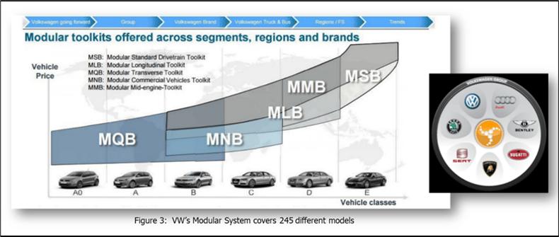 VW's-modular-system
