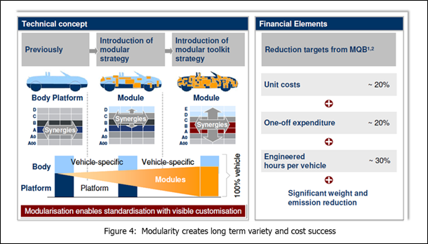 modularity-create-long-term-variety-and-cost-success