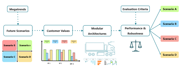 A New Model for Future Scenarios Simulation of Modular Products