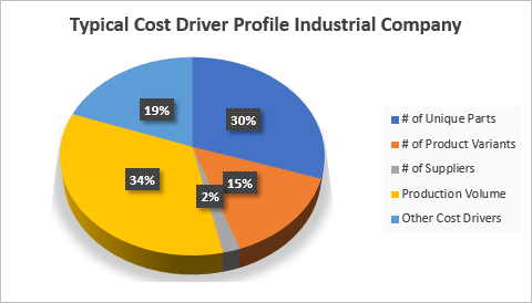 Cost drivers for industrial company