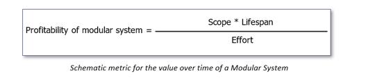 モジュラーシステムの収益性  =スコープ、ライフサイクル÷ワークロード