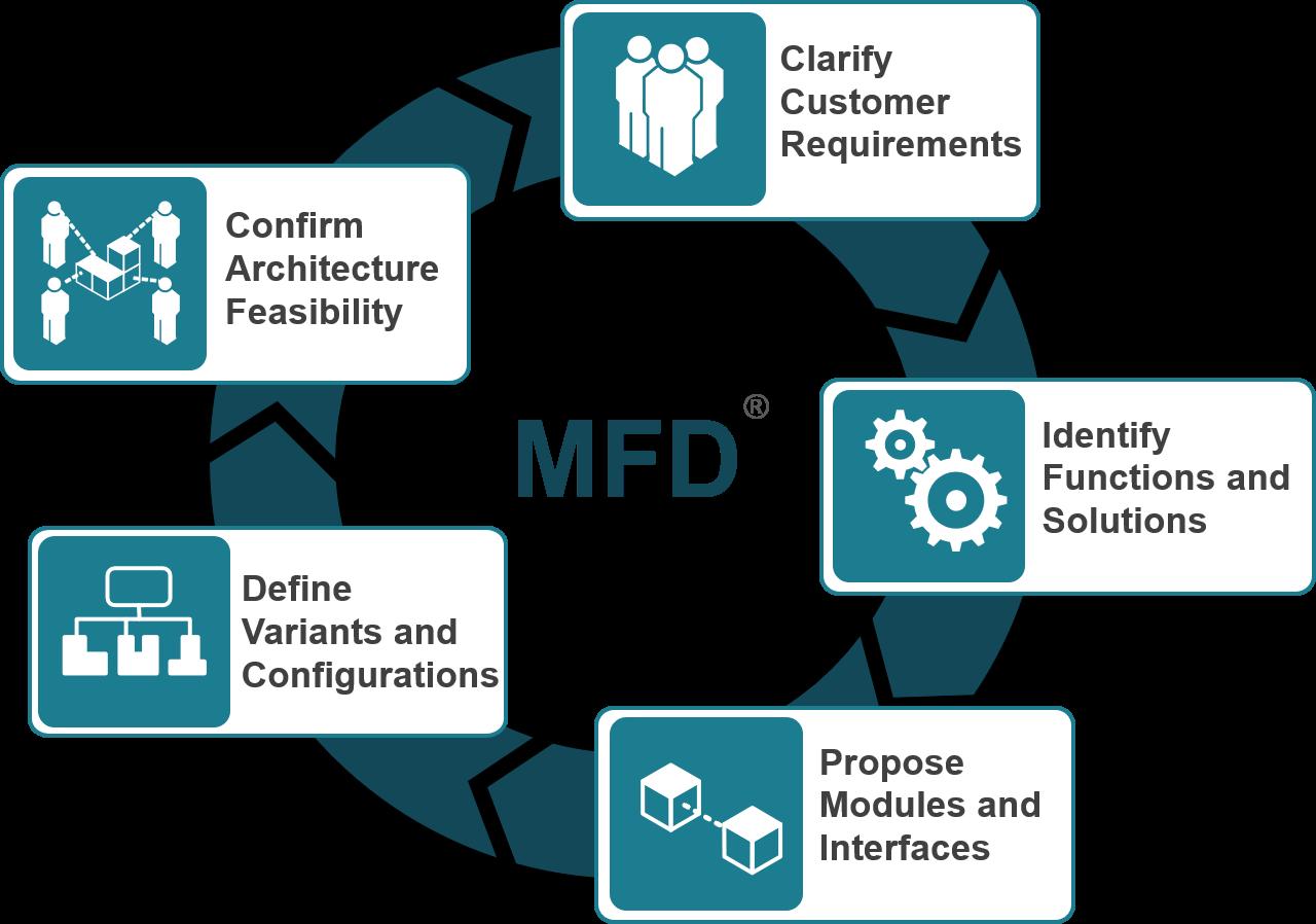 Modular-Function-Deploymeny