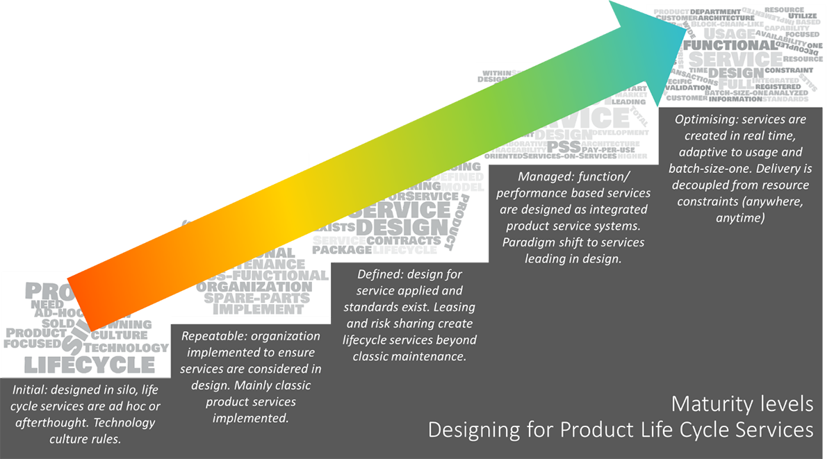 Designing for Product Life Cycle Services