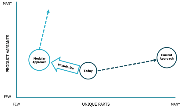 Modularity-create-flexibility-and-reduce-complexity