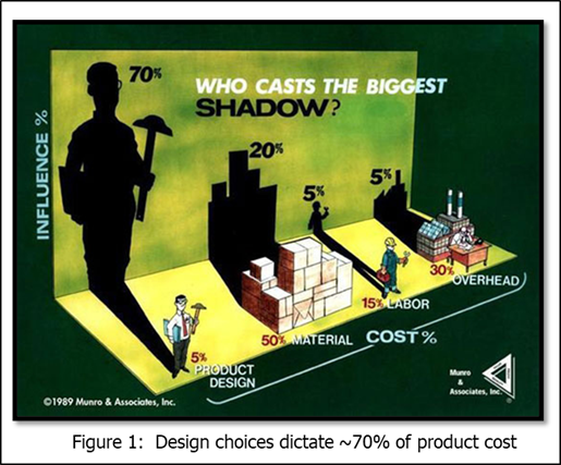 Product cost controlled by design